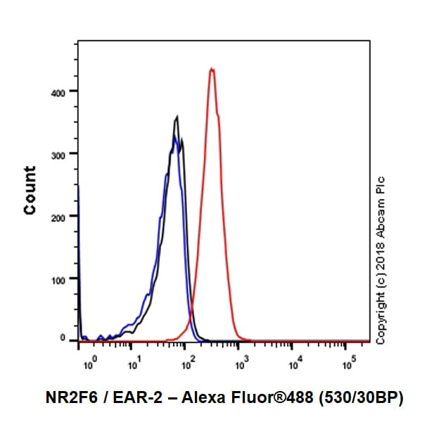 Flow Cytometry - Anti-NR2F6/EAR-2 antibody [EPR22260] - BSA and Azide free (ab242018)