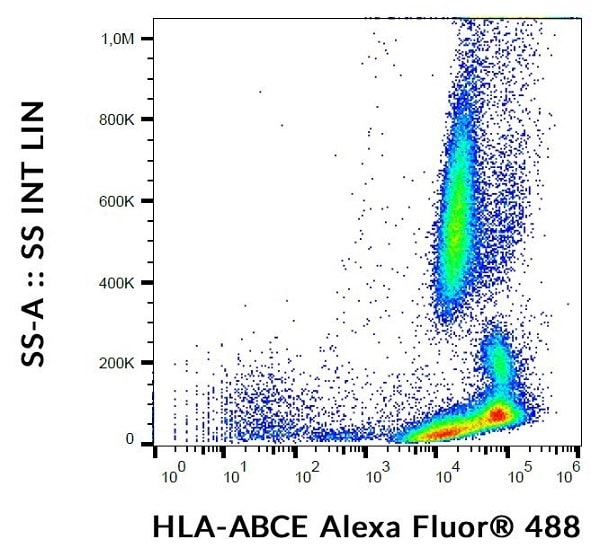 Flow Cytometry - Anti-HLA E + HLA Class 1 ABC antibody [TP25.99SF] (ab242064)