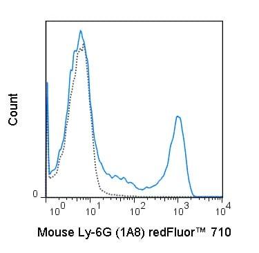 Flow Cytometry - redFluor™ 710 Anti-Ly6g antibody [1A8] (ab242066)