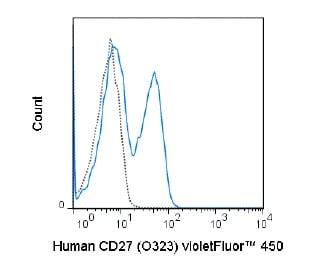 Flow Cytometry - Anti-CD27 antibody [O323] (violetFluor™ 450) (ab242069)