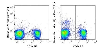 Flow Cytometry - redFluor™ 710 Anti-NKR-P1C antibody [PK136] (ab242071)