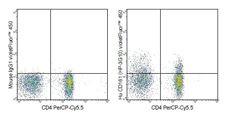 Flow Cytometry - violetFluor™ 450 Anti-CD161 antibody [HP-3G10] (ab242072)