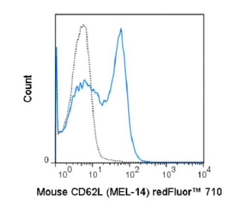 Flow Cytometry - redFluor™ 710 Anti-CD62L antibody [MEL-14] (ab242077)