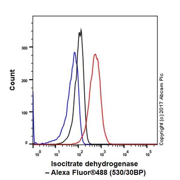 Flow Cytometry - Anti-IDH1 antibody [EPR21002] - BSA and Azide free (ab242078)