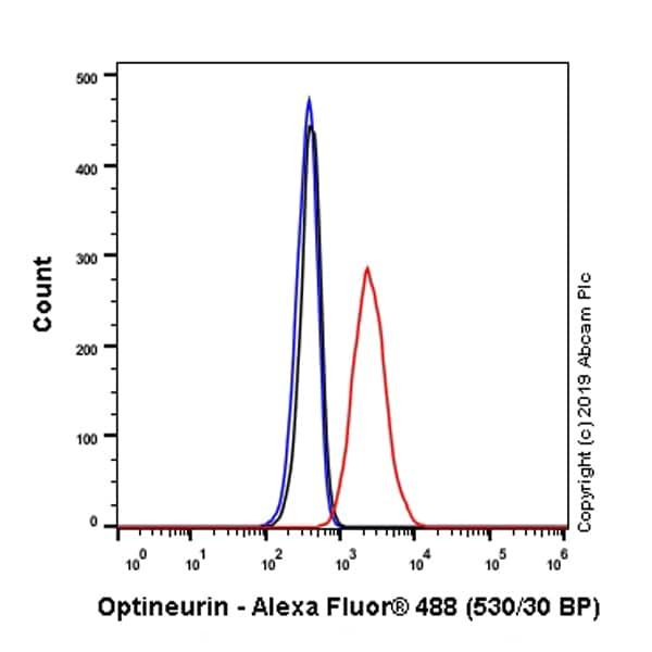 Flow Cytometry - Anti-Optineurin antibody [EPR23059-124] (ab242146)