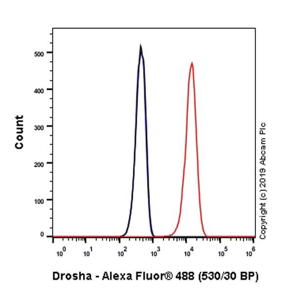 Flow Cytometry - Anti-Drosha antibody [EPR23046-123] (ab242147)