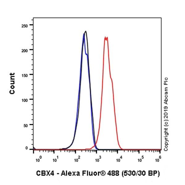 Flow Cytometry - Anti-CBX4 antibody [EPR23053-7] (ab242149)