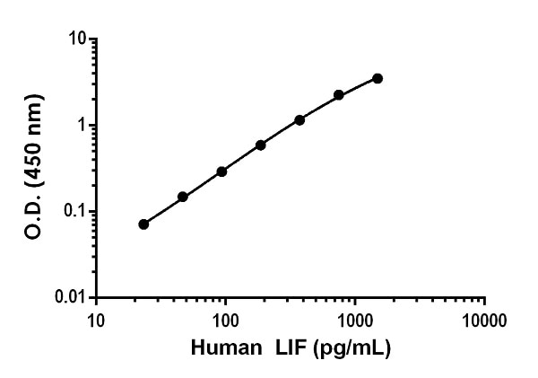 Example of human LIF standard curve in Sample Diluent NS.