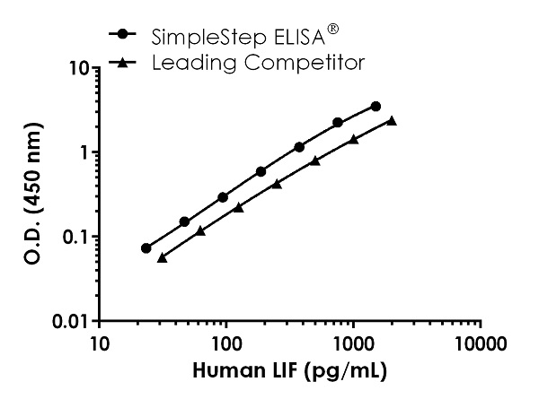 Human LIF Standard Curve Comparison.