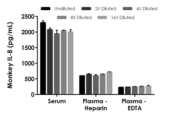 Interpolated concentrations of native IL-8 in monkey serum and plasma samples.