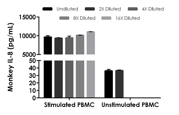Interpolated concentrations of native IL-8 in stimulated and unstimulated Rhesus macaque peripheral blood mononuclear cell (PBMC) supernatant samples.