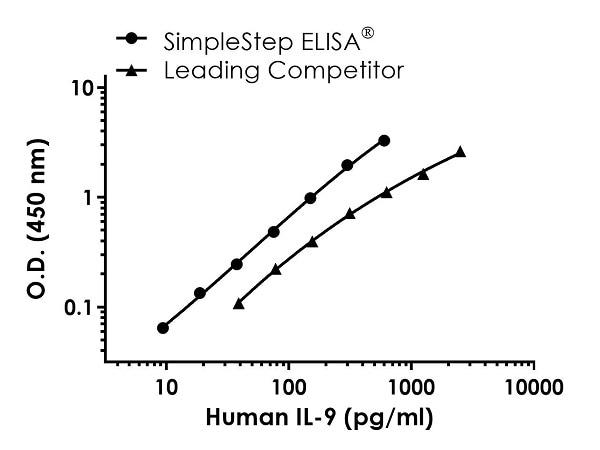 Human IL-9 Standard Curve Comparison.