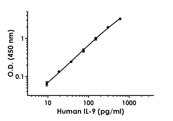Example of human IL-9 standard curve in Sample Diluent 75BS.