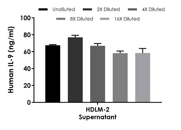 Interpolated concentrations of native  IL-9 in human HDLM-2 cell culture supernatant samples.
