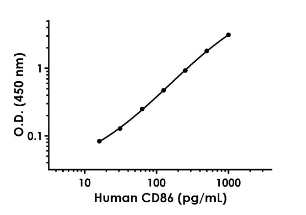 Example of human CD86 standard curve in Sample Diluent NS.