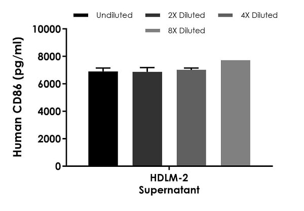 Interpolated concentrations of native CD86 in human HDLM-2 cell culture supernatant samples.