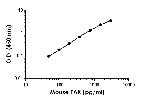 Example of mouse FAK standard curve in 1X Cell Extraction Buffer PTR.