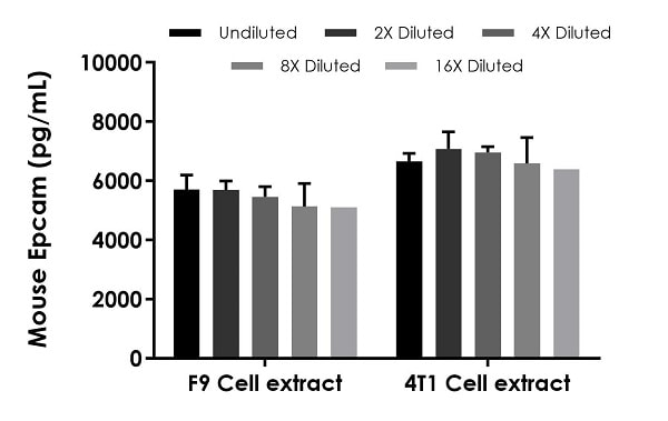 Interpolated concentrations of native Epcam in mouse F9 cell extract and 4T1 cell extract based on an 80 µg/mL and 35 µg/mL extract load, respectively.