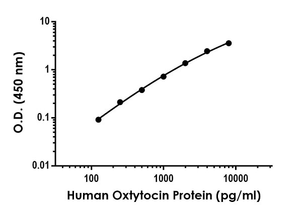 Example of human Oxytocin standard curve in Sample Diluent NS.