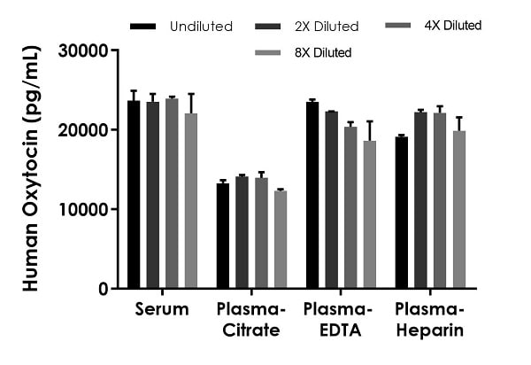 Interpolated concentrations of native Oxytocin in human serum and plasma samples.