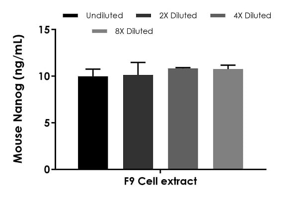 Interpolated concentrations of native Nanog in mouse F9 cell extract based on a 400 µg/mL extract load.
