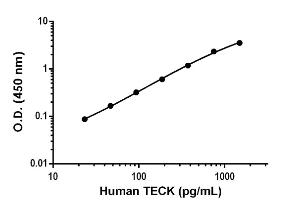 Example of human TECK standard curve in Sample Diluent NS.