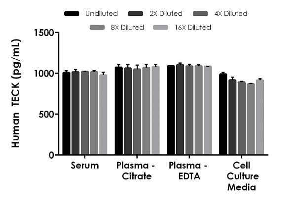Interpolated concentrations of spiked TECK in human serum, plasma and cell culture supernatant samples.