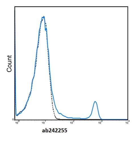 Flow Cytometry - Anti-CD8 alpha antibody [2.43] (violetFluor™ 450) (ab242255)