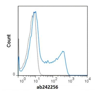 Flow Cytometry - redFluor™ 710 Anti-CD45RO antibody [UCHL1] (ab242256)