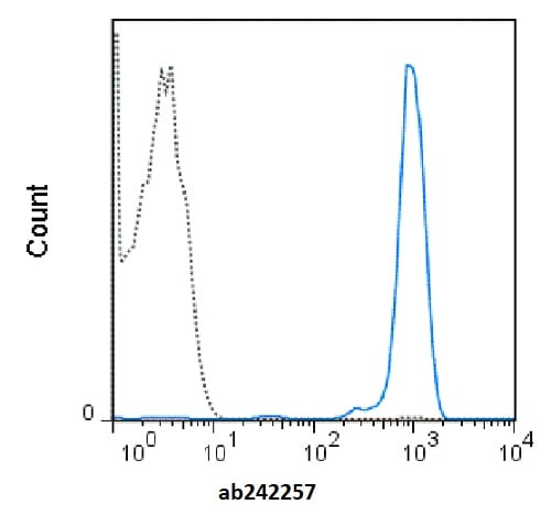 Flow Cytometry - Anti-CD45 antibody [HI30] (redFluor™ 710) (ab242257)