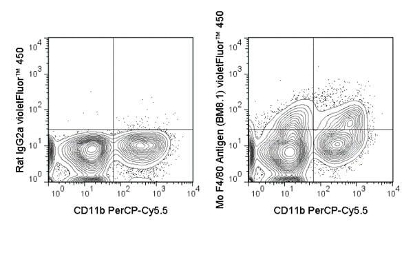 Flow Cytometry - Anti-F4/80 antibody [BM8.1] (violetFluor™ 450) (ab242258)