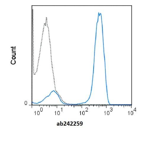 Flow Cytometry - Anti-CD3 antibody [SK7] (Allophycocyanin) (ab242259)