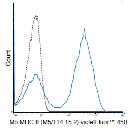 Flow Cytometry - violetFluor™ 450 Anti-MHC Class II antibody [M5/114.15.2] (ab242262)