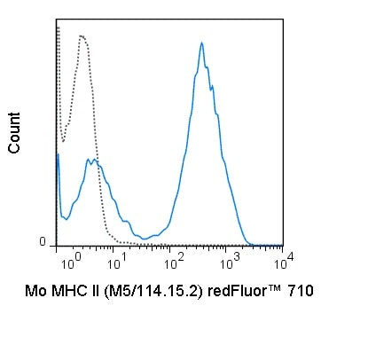 Flow Cytometry - redFluor™ 710 Anti-HLA-DPB1 antibody [M5/114.15.2] (ab242263)