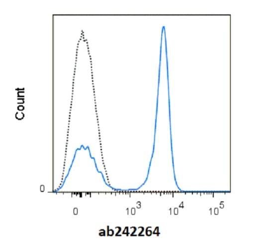 Flow Cytometry - Anti-CD45 antibody [RA3-6B2] (redFluor™ 710) (ab242264)