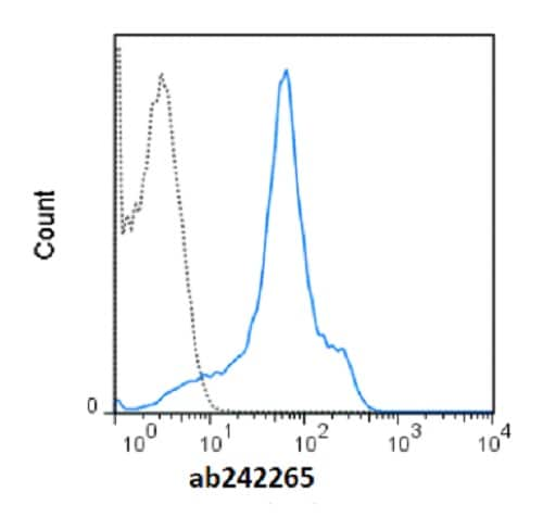 Flow Cytometry - redFluor™ 710 Anti-CD44 antibody [IM7] (ab242265)