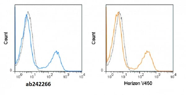 Flow Cytometry - Anti-CD11b antibody [M1/70] (violetFluor™ 450) (ab242266)
