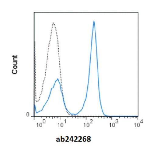 Flow Cytometry - redFluor™ 710 Anti-CD19 antibody [1D3] (ab242268)