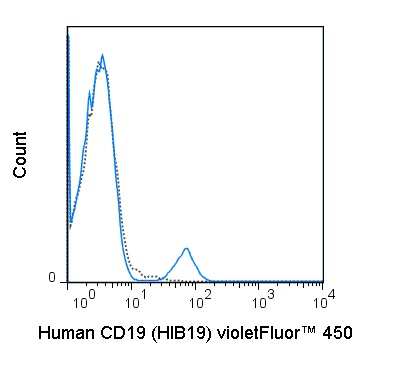 Flow Cytometry - violetFluor™ 450 Anti-CD19 antibody [HIB19] (ab242271)