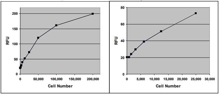 CD34+ Cell Dose Curve.