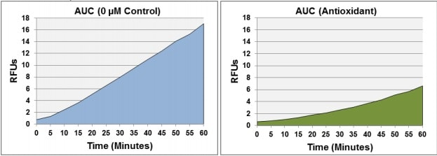 Example Data for Calculation of AUC for Antioxidant Sample and Negative Control.