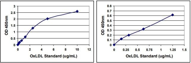 Human OxLDL Standard Curve.