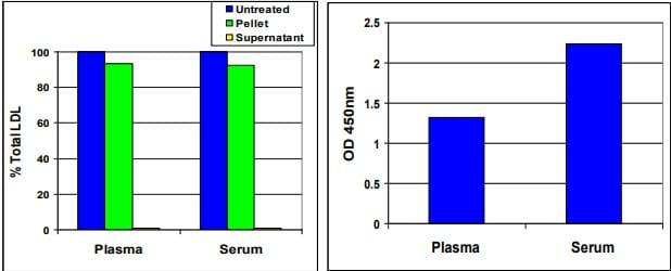 Quantitation of OxLDL in Serum and Plasma Samples.