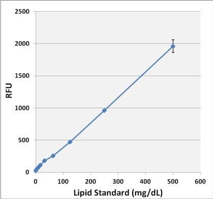 Lipid Quantification Kit (Fluorometric) standard curve in methanol/chloroform.