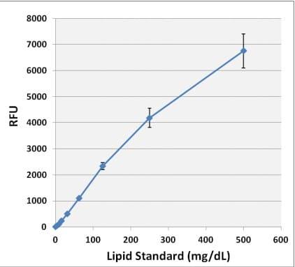Lipid Quantification Kit (Fluorometric) standard curve in water.