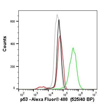 Flow Cytometry - Anti-p53 antibody [SP5] - BSA and Azide free (ab242379)