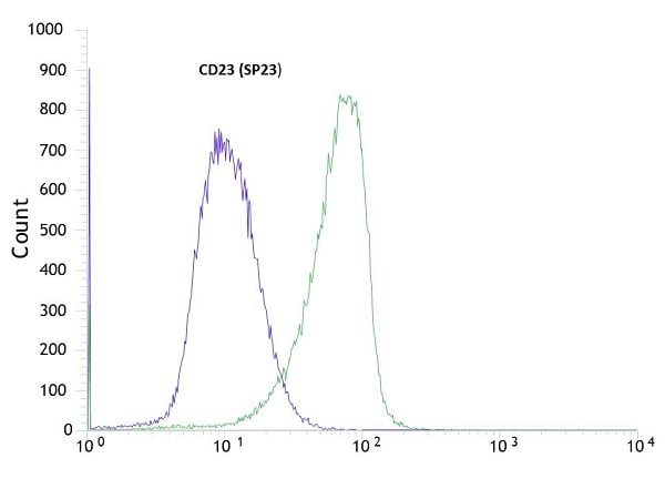 Flow Cytometry - Anti-CD23 antibody [SP23] - BSA and Azide free (ab242380)