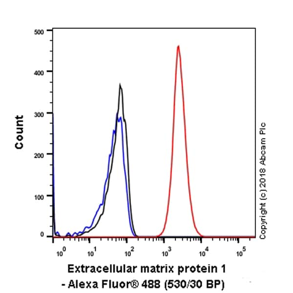 Flow Cytometry - Anti-Extracellular matrix protein 1 antibody [EPR6701] - BSA and Azide free (ab242391)