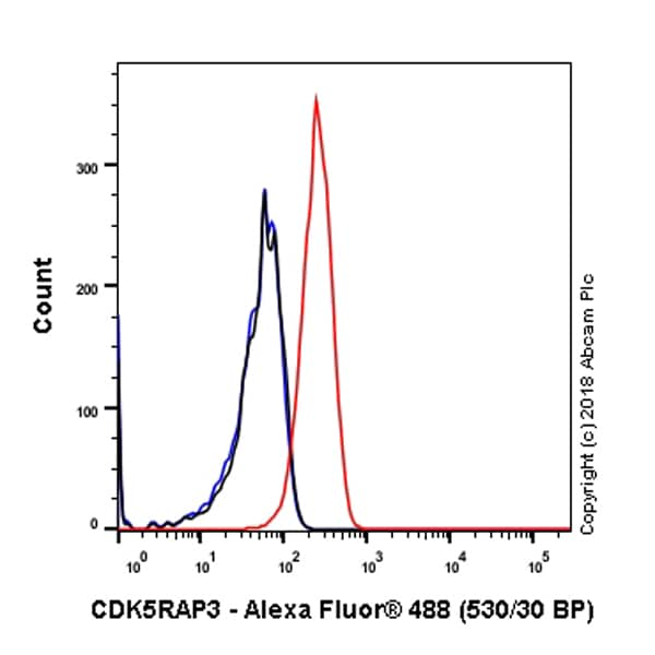 Flow Cytometry - Anti-CDK5RAP3 antibody [EPR11294(B)] - BSA and Azide free (ab242399)