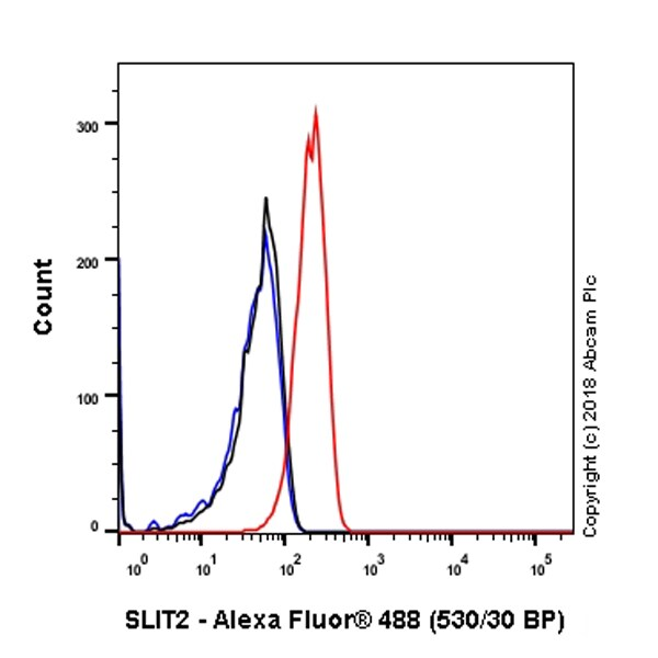 Flow Cytometry - Anti-Slit2 antibody [SP122] - BSA and Azide free (ab242404)